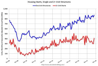 Housing Starts increased to 1.290 Million Annual Rate in October