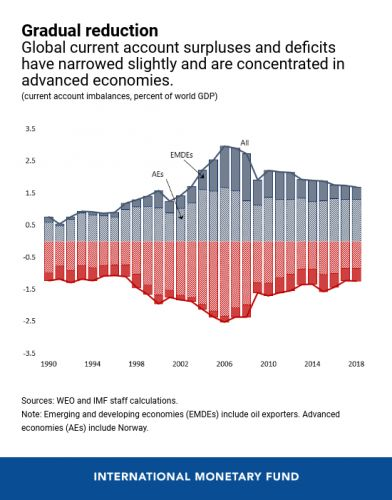 Rebalancing the Global Economy: Some Progress but Challenges Ahead