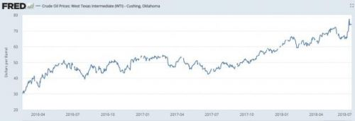 Higher Crude Prices Beginning To Help Oil Majors