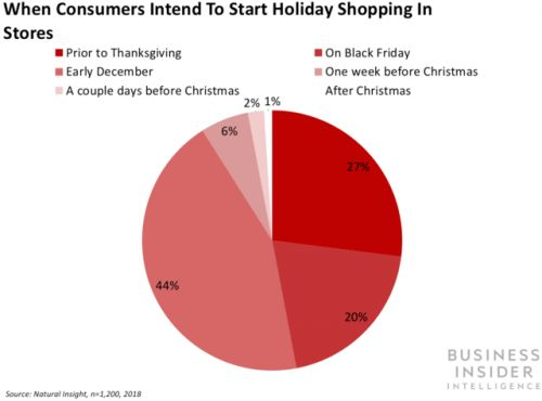 How millennials plan to do their holiday shopping