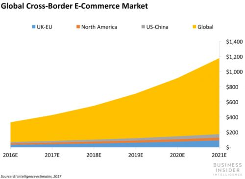 UPS is looking to the UK to fortify its cross-border capabilities
