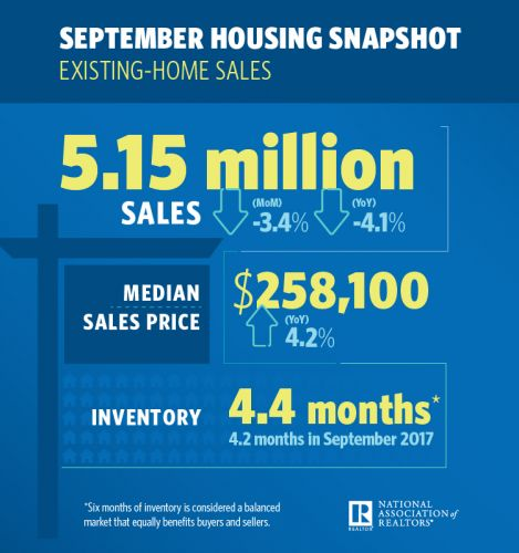 Existing-Home Sales Decline for Sixth Straight Month in September