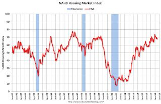 NAHB: Builder Confidence Unchanged at 68 in July