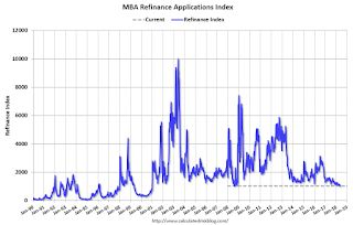 Weekly mortgage applications fall 2.7% even before rates spike