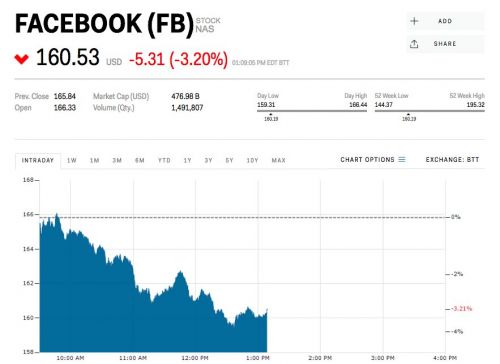 Facebook is sliding after publishing a list of rules about what is and isn't allowed on the platform