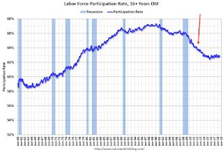 A few comments on the Labor Force Participation Rate