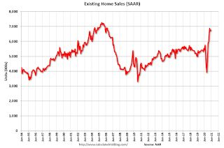 NAR: Existing-Home Sales Increased to 6.76 million in December