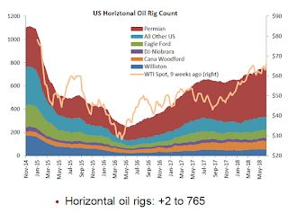 "Oil Rigs: ""A quiet week for rigs counts"""