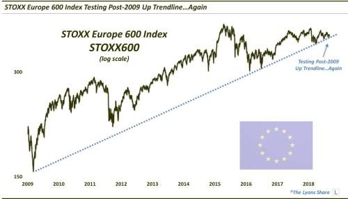 European Equities Testing Key Trend Lines