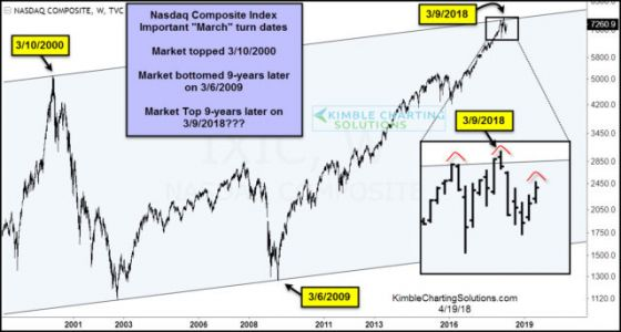 Did The Nasdaq's March Highs Mark Another Nine-Year Top?