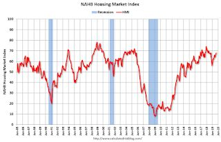 """NAHB: """"Builder Confidence Hits Yearly High in September """""""