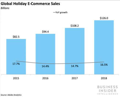 Holiday e-commerce reached new heights in 2018 - officially pulling in $126 billion
