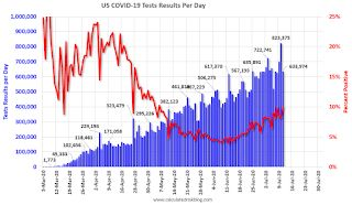 July 11 COVID-19 Test Results; Highest Percent Positive Since Early May