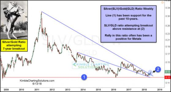 Silver/Gold Ratio Attempting Seven-Year Breakout