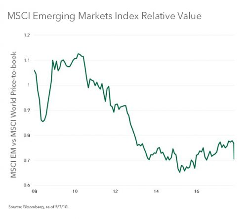 Why Investors Shouldn't Give Up On Emerging Markets