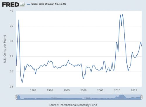 Sugar spikes:  Fluctuations in the price of sugar