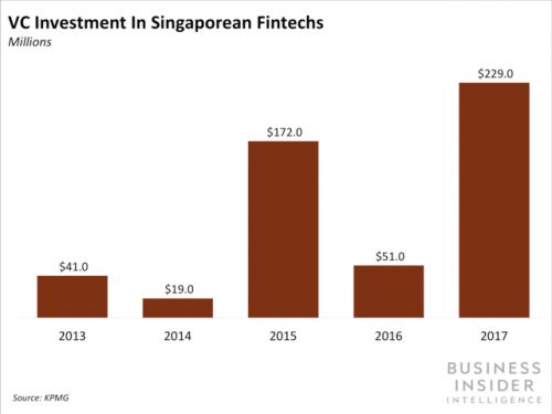 Major banks are setting up innovation labs in Singapore