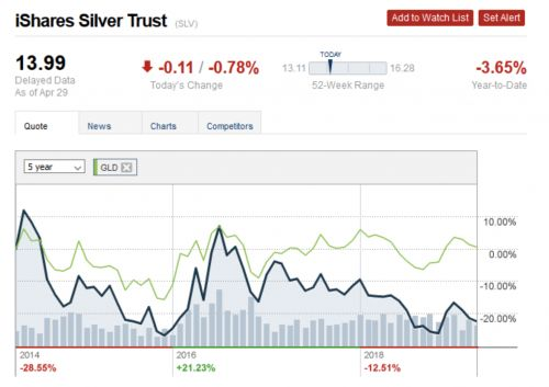 What's keeping silver prices from moving higher?