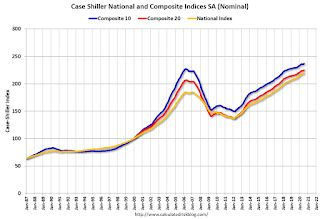 Case-Shiller: National House Price Index increased 4.8% year-over-year in July