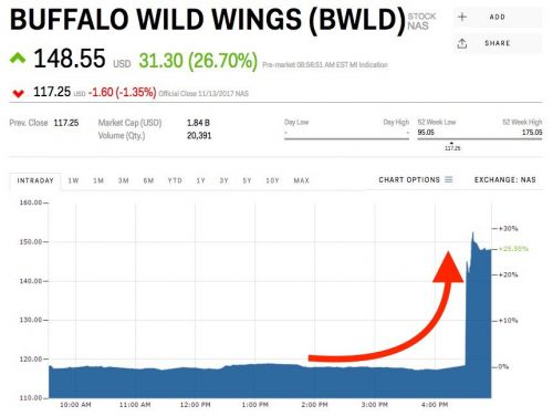 Buffalo Wild Wings soars on reported takeover offer