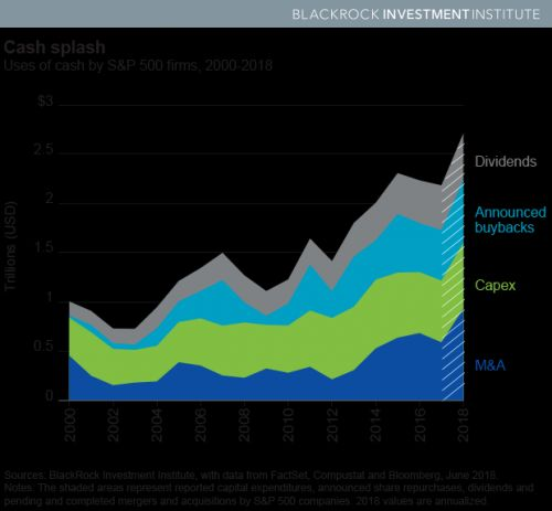 Capital Spending Is Back On The Rise