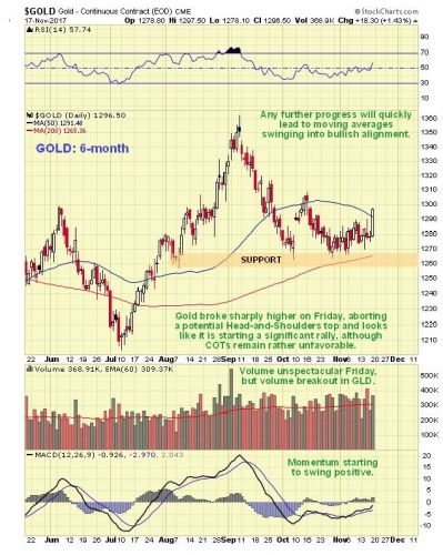 Gold Suddenly Finds Itself In A Contradictory Position