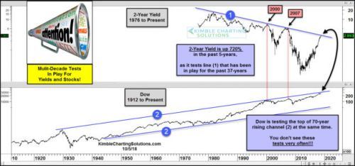 Stocks And Bond Yields Both Testing Multi-Decade Resistance