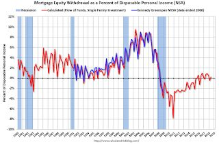 Mortgage Equity Withdrawal slightly positive in Q2