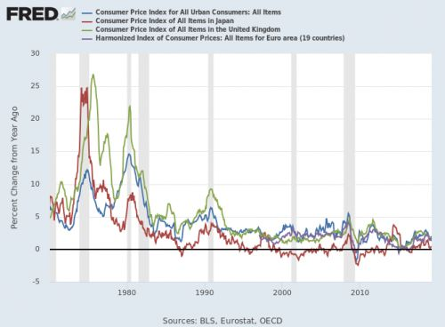 Comovements in monetary policy:  Revealing international correlations with FRED