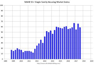 NAHB: Builder Confidence decreases for the 55+ Housing Market in Q3