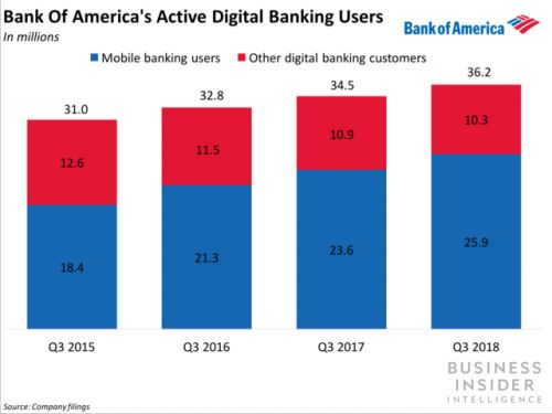BofA has announced updates to its mobile apps