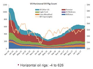 """Oil Rigs """"Rigs counts were off this week"""""""