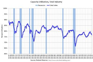 Industrial Production Decreased in October