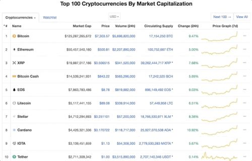 Bitcoin price passes $7K bringing all 100 top coins up with it