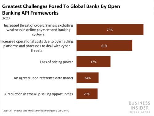 BBVA is taking open banking to the US with the launch of an open platform