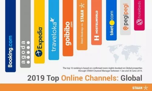 STAAH Mid-Year Review 2019: Top Channels That Are Driving Revenue to Your Property