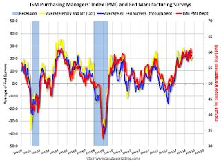 "Earlier: Philly Fed Manufacturing Survey Suggested ""Steady"" Growth in October"