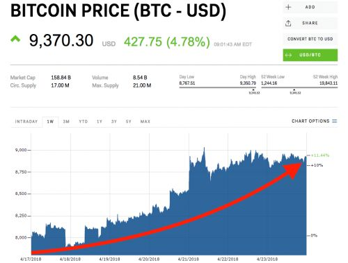 Bitcoin hits its highest levels in over a month as crypto markets rebound