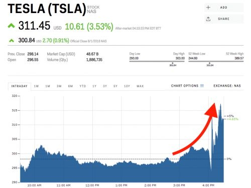 Tesla rallies after reporting better-than-expected quarterly revenue