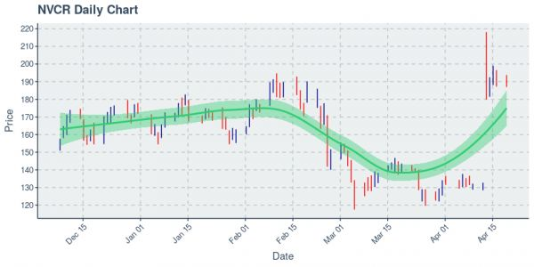 NovoCure Ltd : Price Now Near $187; Daily Chart Shows An Uptrend on 20 Day Basis