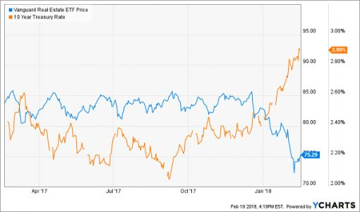 The Best REITs For A Rising Rate Environment