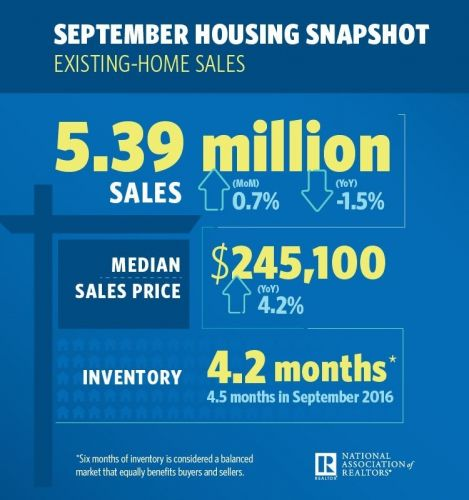 Existing-Home Sales Slightly Stir in September