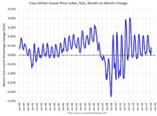 Update: A few comments on the Seasonal Pattern for House Prices