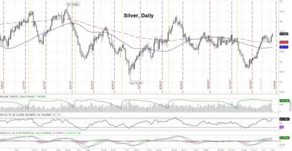 Silver Looks Primed For Another Leg Higher This Week