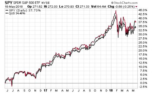Focus On The Future With ETFs, Not The Past