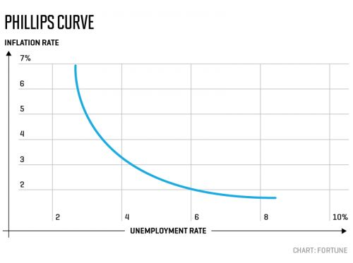 The Famous 'Phillips Curve' to Predict Inflation Isn't Working Like It Should