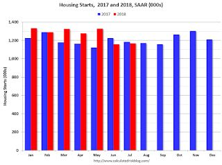 Comments on July Housing Starts