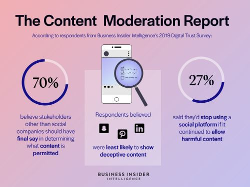 THE CONTENT MODERATION REPORT: Social platforms are facing a massive content crisis - here's why we think regulation is coming and what it will look like