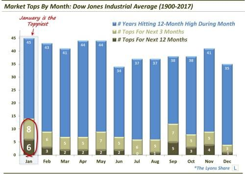 Has The Dow Jones Industrial Average Topped?