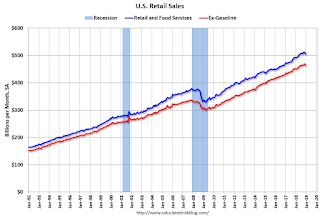 Retail Sales decreased 1.2% in December